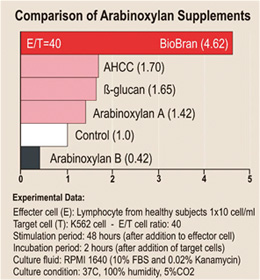 Comparison of arabinoxylan supplements