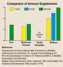 Comparison of immune supplements